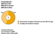 Stromkennzeichnung